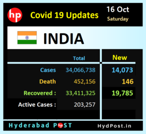 Read more about the article Covid-19 Updates – India
